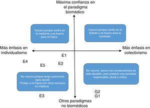 Posicionamiento discursivo según el eje individualismo vs. colectivismo, y el grado de confianza en el paradigma bioético vs. el grado de confianza en otros paradigmas.