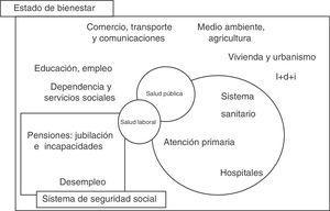 La salud laboral como ámbito que conecta de manera específica la salud pública y el sistema de seguridad social en el contexto de las políticas del Estado del bienestar.