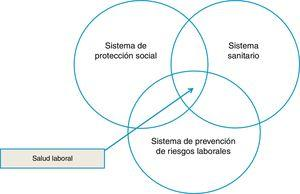 Posición singular de la salud laboral en relación con los sistemas de Seguridad Social, Salud, y Seguridad y Salud en el Trabajo.