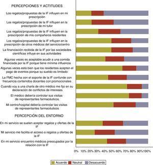 Percepción y actitud del residente ante la influencia de la industria en los médicos y percepción de la relación de su entorno con la industria farmacéutica. FMC: formación médica continuada; IF: industria farmacéutica.