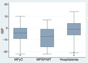 Distribución del índice sintético de relación con la industria farmacéutica (ISIF) por grupo de especialidad. MFyC: medicina familiar y comunitaria&#59; MPSP: medicina preventiva y salud pública&#59; MT: medicina del trabajo.