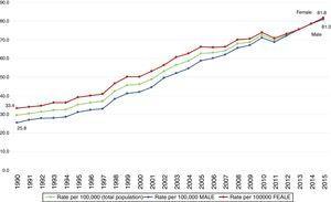 Rates of mortality for Diabetes mellitus in Mexico,1990-2015. Source: Prepared by the authors from INEGI, mortality statistics (http://www.inegi.org.mx/est/contenidos/proyectos/registros/vitales/mortalidad/tabulados/ConsultaMortalidad.asp). Rates calculated with the 2005-2050 projections CONAPO, Mexico, 2015 (http://www.conapo.gob.mx/es/CONAPO/Proyecciones).