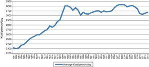 Average appaerent comsumption of Kcal/person/day, Mexico 1961-2013. Source: Prepared by the authors from Balance Sheets Food published by FAO. Statistical Databases. 1961-2013 (http://faoestat.fao.org).
