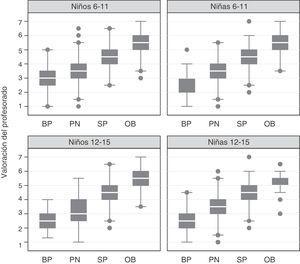 Relación entre el estado ponderal de los/las escolares (BP: bajo peso, PN: peso normal, SP: sobrepeso, OB: obesidad) y la valoración realizada por el/la profesor/a, en función del sexo y el grupo de edad.