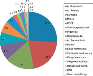 Distribución del gasto sanitario total por ámbito asistencial. CatSalut, 2014. CCEE: consultas externas; HAD: hospitalización a domicilio. MHDA: medicación hospitalaria de dispensación ambulatoria.