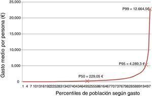 Distribución del gasto por percentiles de población. CatSalut, 2014.