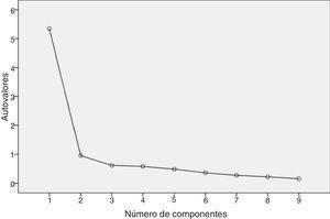 Gráfico de sedimentación, escala de actitudes (n=329).