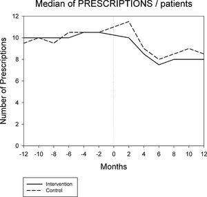 Evolution of median of prescriptions per patient 12 months before and 12 months after the intervention.