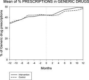 Evolution of percentage of generic drugs per patient 12 months before and 12 months after the intervention.