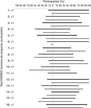 Evolución del test KIDMED (6 meses respecto al inicio) en el grupo ACTIVA'T (barras oscuras) y el grupo control (barras claras). Los valores situados a la derecha de la figura expresan el porcentaje de participantes que mejoran su adherencia a la dieta mediterránea (se pasa de una puntuación de −1 o 0 al inicio de la intervención a una puntuación de 0 o 1 al final). Los valores situados a la izquierda de la figura indican un deterioro de la adherencia a la dieta mediterránea (se pasa de una puntuación de 0 o 1 al inicio de la intervención a una puntuación de −1 o 0 al finalizarla). Se omite el porcentaje de participantes que mantuvieron su puntuación.