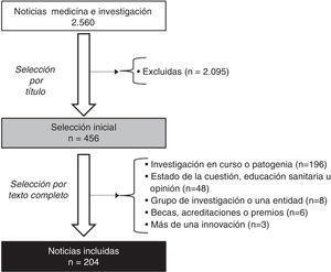 Diagrama del proceso de selección de las noticias.