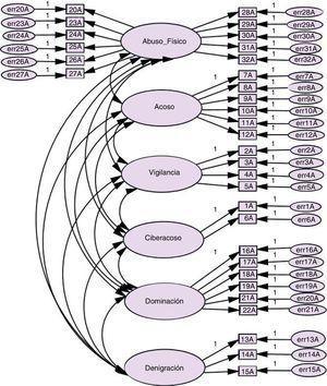 Modelo factorial de la Escala Multidimensional de la Violencia en el Noviazgo (EMVN). Violencia ejercida.