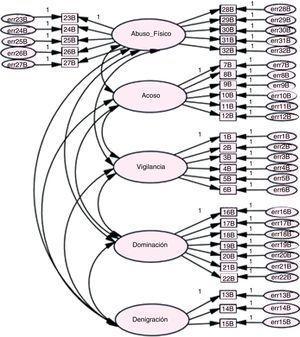 Modelo factorial de la Escala Multidimensional de la Violencia en el Noviazgo (EMVN). Violencia padecida.