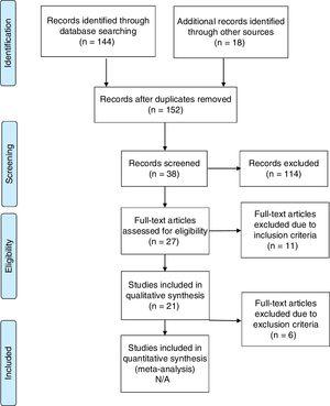 Preferred reporting items for systematic reviews and meta-analyses PRISMA flow diagram summarizing article identification and selection.