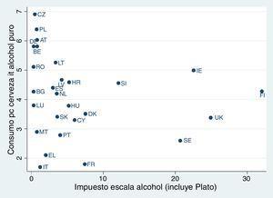 Imposición/consumo per cápita de cerveza en Europa. (Fuente: consumos obtenidos para 2013 en http://apps.who.int/gho/data/node.main.A1026?lang=en?showonly=GISAH, consultado en abril de 2017.) AT: Austria; BE: Bélgica; BG: Bulgaria; CY: Chipre; CZ: República Checa; DE: Alemania; DK: Dinamarca; EL: Grecia; ES: España; FI: Finlandia; FR: Francia; HR: Croacia; HU: Hungría; IE: Irlanda; IT: Italia; LT: Lituania; LU: Luxemburgo; LV: Letonia; MT: Malta; NL: Holanda; PL: Polonia; PT: Portugal; RO: Rumanía; SE: Suecia; SI: Eslovenia; SK: Eslovaquia; UK: Reino Unido.