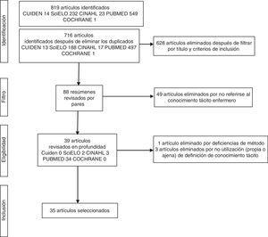 Diagrama de flujo de las diferentes fases de la revisión.