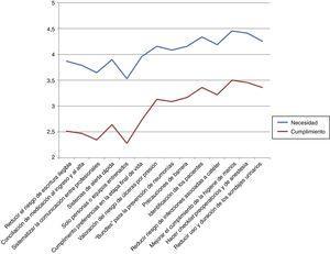 Diferencias entre percepción de la necesidad y cumplimiento de las prácticas seguras.