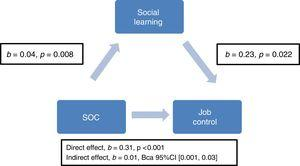 Social Learning Mediates the Relationship between SOC and Job Control (n = 427). b: unstandardized regression coefficient&#59; p: probability&#59; BCa: bias corrected and accelerated bootstrap confidence interval.