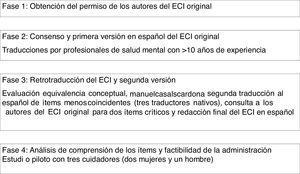 Procedimiento de adaptación del Experience Caregiver Inventory (ECI).