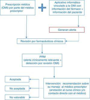 Esquema del proceso de revisión de las prescripciones médicas por los farmacéuticos clínicos.