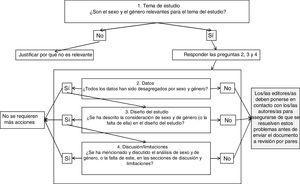 Diagrama de flujo SAGER sobre el primer cribado que deben realizar los/las editores/as de los manuscritos que reciben.