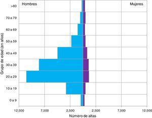 Distribución de las altas por sexo y edad en pacientes que ingresan por violencia interpersonal. Conjunto Mínimo Básico de Datos. España, años 1999 a 2011.