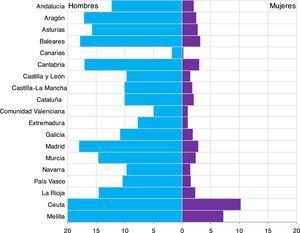 Tasas de altas (por 100.000) por violencia interpersonal, según comunidad autónoma y sexo. Conjunto Mínimo Básico de Datos. España, años 1999 a 2011.