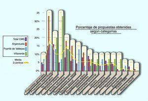 Porcentaje de propuestas y demandas recogidas.