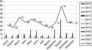 Evolución de los documentos publicados sobre emigración, enfermeras y sanitarias por meses y años.
