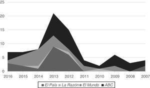 Relatos periodísticos publicados sobre enfermeras y sanitarias emigrantes (2007-2016).