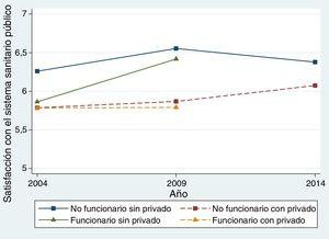 Satisfacción media con el sistema sanitario público. No había datos disponibles para funcionarios en 2014. El nivel de satisfacción se mide en una escala del 1 (muy insatisfecho) al 10 (muy satisfecho).