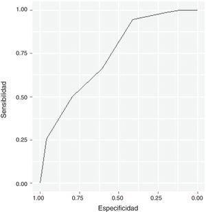 Curva ROC para la validación del cuestionario STOP-Bang.