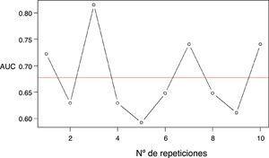 Validación cruzada con k=10 del AUC para la curva ROC del STOP-Bang.