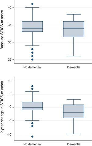 Baseline and 2-year changes in the modified Spanish Telephone Interview for Cognitive Status (STICS-m) SUN Project. Distributions are shown separately for participants who developed and did not develop dementia during a median follow-up of 6.5 years.