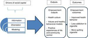 The impact of social capital on adolescent smoking —framework of study.