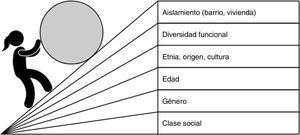 Principales ejes de desigualdad en relación al entorno urbano. (Elaboración propia, adaptada al entorno urbano de: Making Partners: Intersectoral action for health, 1988. Proceedings and outcome of a WHO Joint Working Group on Intersectoral Action for Health, The Netherlands).