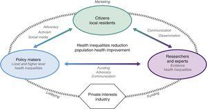 Stakeholders, processes and strategies involved in a neighborhoods and health agenda in relation to health inequalities and population health.
