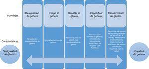 Continuo de los abordajes de género en las intervenciones de salud. (Basada en la ref. 17.)