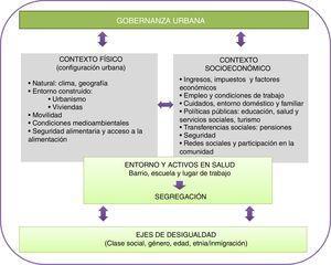 Marco conceptual de las desigualdades en salud en el ámbito urbano. (Modificada de Borrell et al.1.)