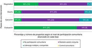 Características de las intervenciones identificadas de participación comunitaria en salud en España según fases y niveles de participación comunitaria.