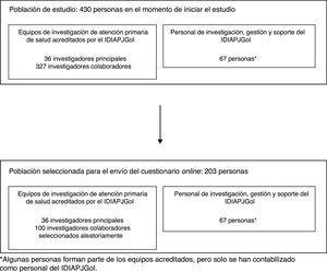 Población de estudio y muestra seleccionada para el envío del cuestionario online.
