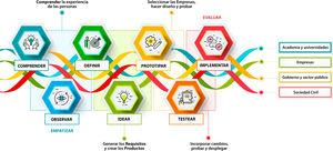 Cuádruple Hélice basada en el Modelo de Innovación apoyada en Design Thinking. (Fuente: Elaboración propia a partir de The Quadruple Helix-Based Innovation Model y de Design Thinking.)