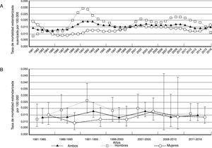 Tasa de mortalidad ajustada por edad debida a telangiectasia hemorrágica hereditaria de 1981 a 2016 en España. A) Anual en ambos sexos (valores suavizados). B) Por quinquenios en ambos sexos.