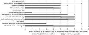 Algunos aspectos de la información incluida en la memoria de actividades más reciente de los organismos de salud pública de las comunidades autónomas. España, 2015.