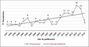Evolución de la productividad científica mundial sobre la esterilización forzada de las mujeres con discapacidad.