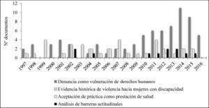 Evolución de los temas predominantes en la producción científica mundial sobre esterilización forzada de mujeres con discapacidad.