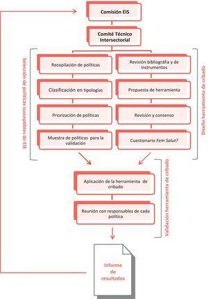 Fases del proceso de diseño y validación de la herramienta Fem salut? para la Evaluación del Impacto en Salud (EIS). Comunitat Valenciana, 2017.