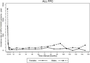 Trends in incidence rates of gastric second primary cancers (SPC) since the diagnosis of the corresponding first primary cancers (FPC). Incidence rates were estimated for and represented in the respective midpoint of the following intervals: 0 to <1 month, ≥1 to <2 months, ≥2 to <4 months, ≥4 to <6 months, ≥6 months to 1 year, and then for each year of follow-up.