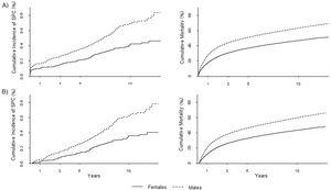Cumulative incidence of all second primary gastric cancers (A) and metachronous (>2 months) second primary gastric cancers (B), by sex, and the corresponding competing event of death (cumulative mortality). A different scale is used for the two outcomes. SPC: second primary cancer.