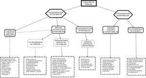 Ejemplo del proceso de categorización familiar. Fuente: elaboración propia.